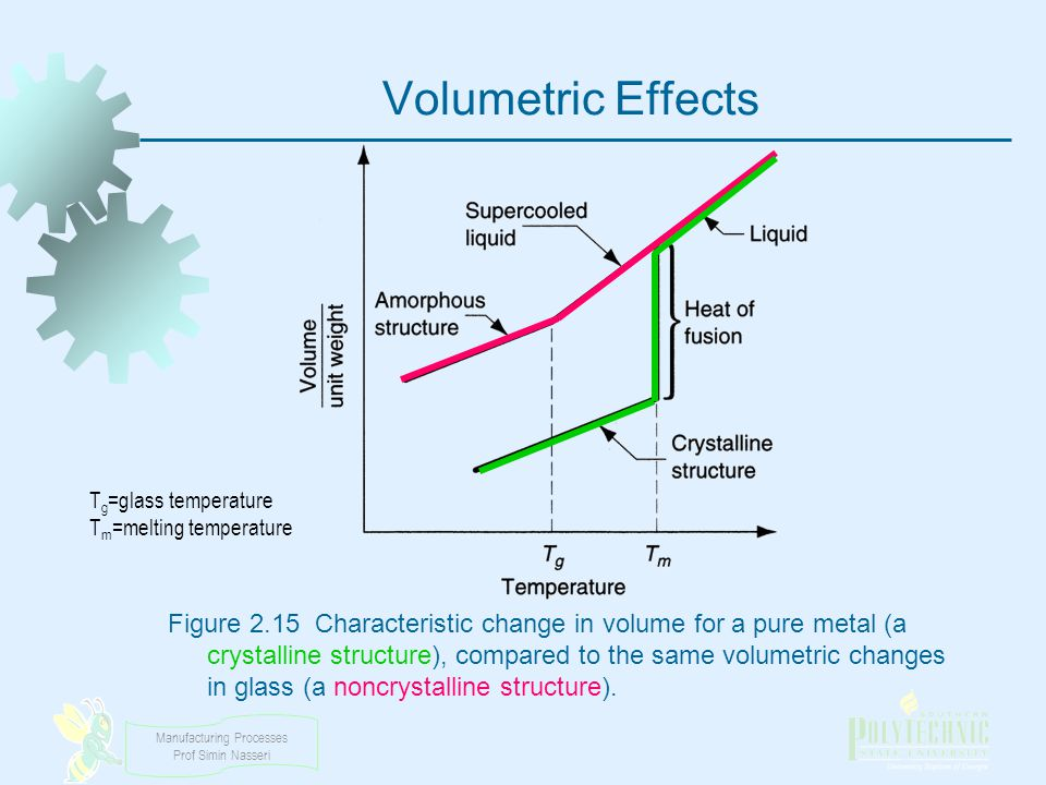 Volumetric Effects Tg=glass temperature. Tm=melting temperature.