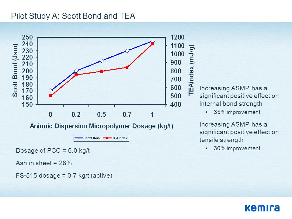 Pilot Study A: Scott Bond and TEA