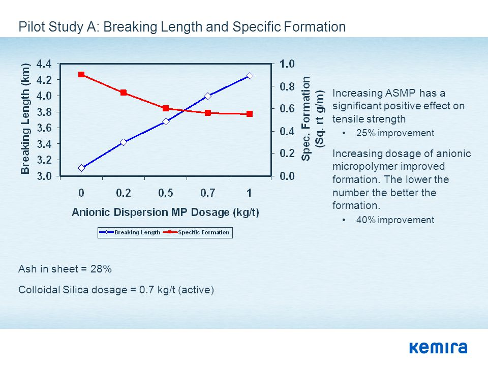 Pilot Study A: Breaking Length and Specific Formation