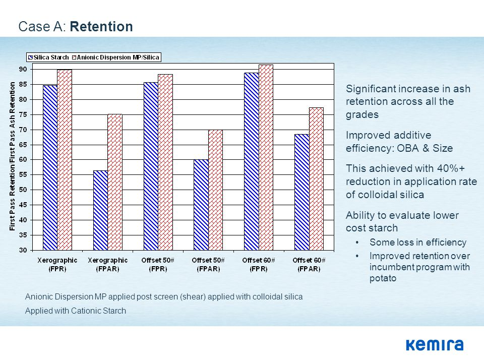 Case A: Retention Significant increase in ash retention across all the grades. Improved additive efficiency: OBA & Size.