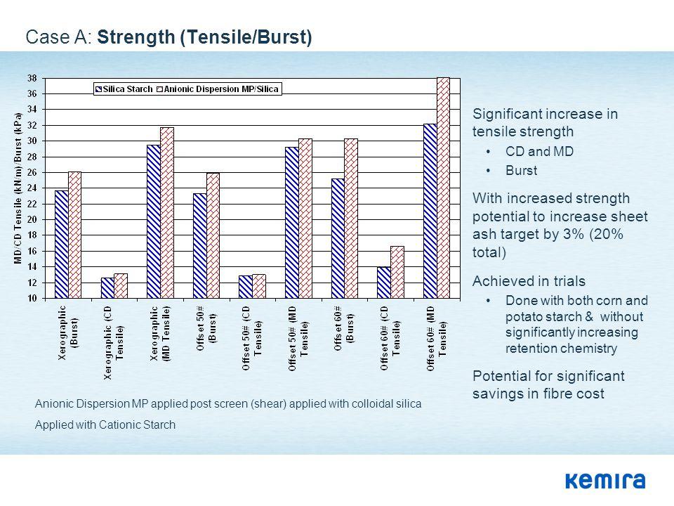 Case A: Strength (Tensile/Burst)