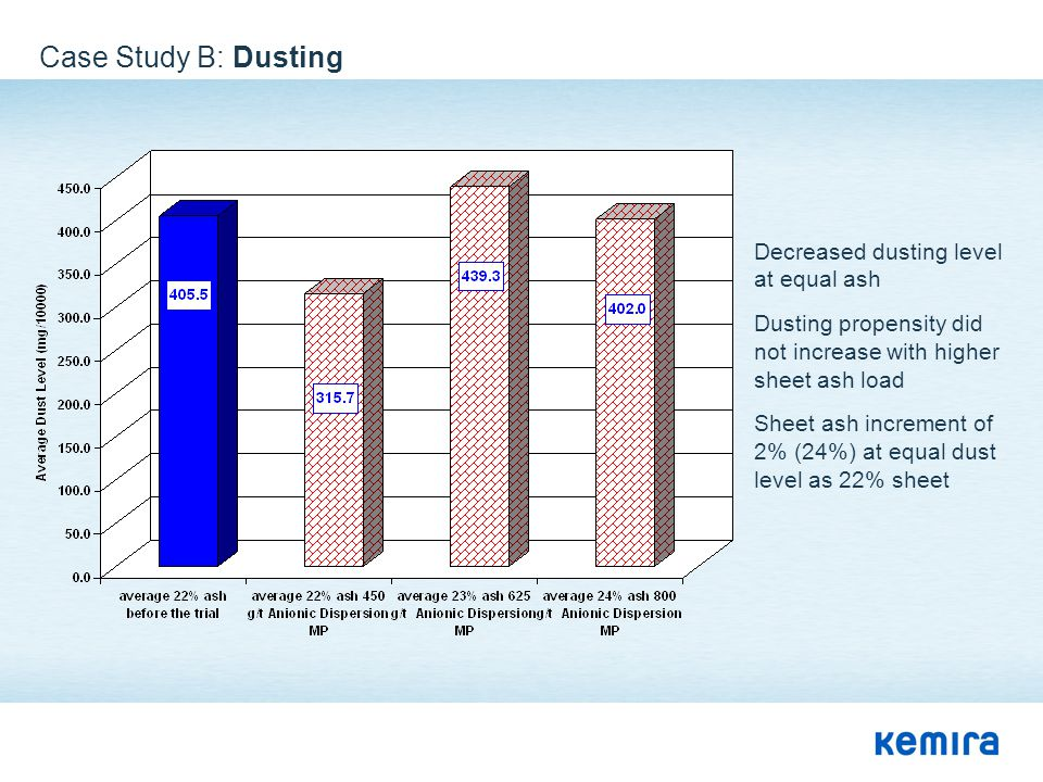 Case Study B: Dusting Decreased dusting level at equal ash