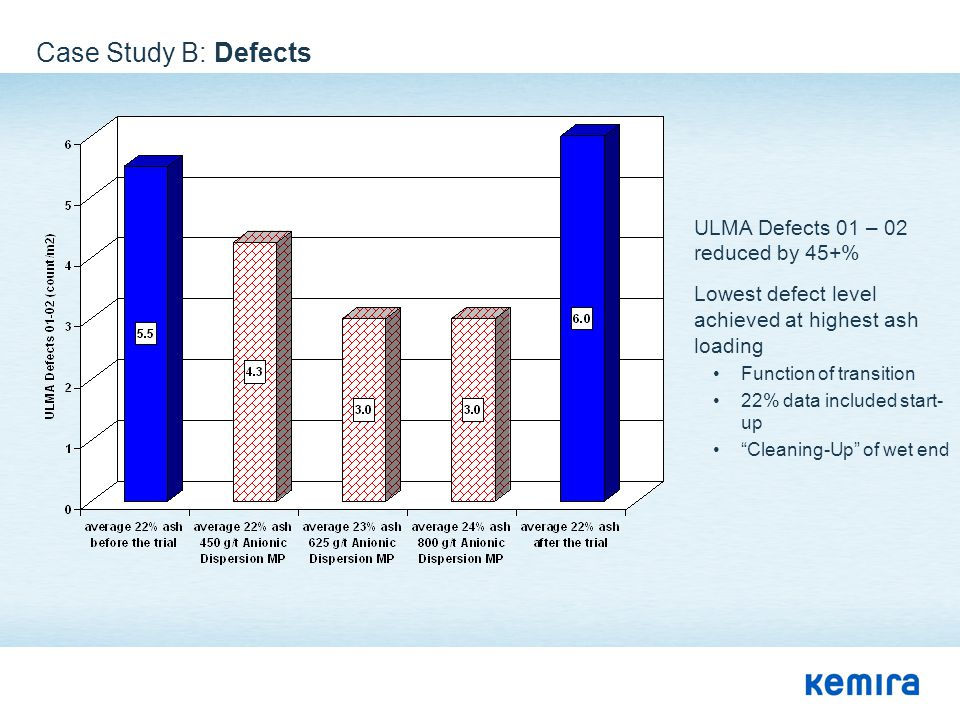 Case Study B: Defects ULMA Defects 01 – 02 reduced by 45+%