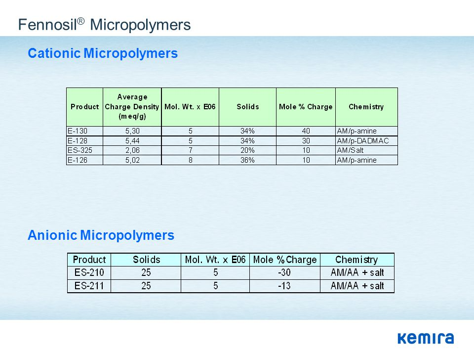 Fennosil® Micropolymers