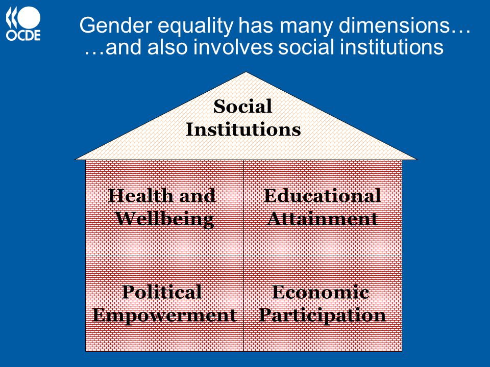 Gender equality has many dimensions…