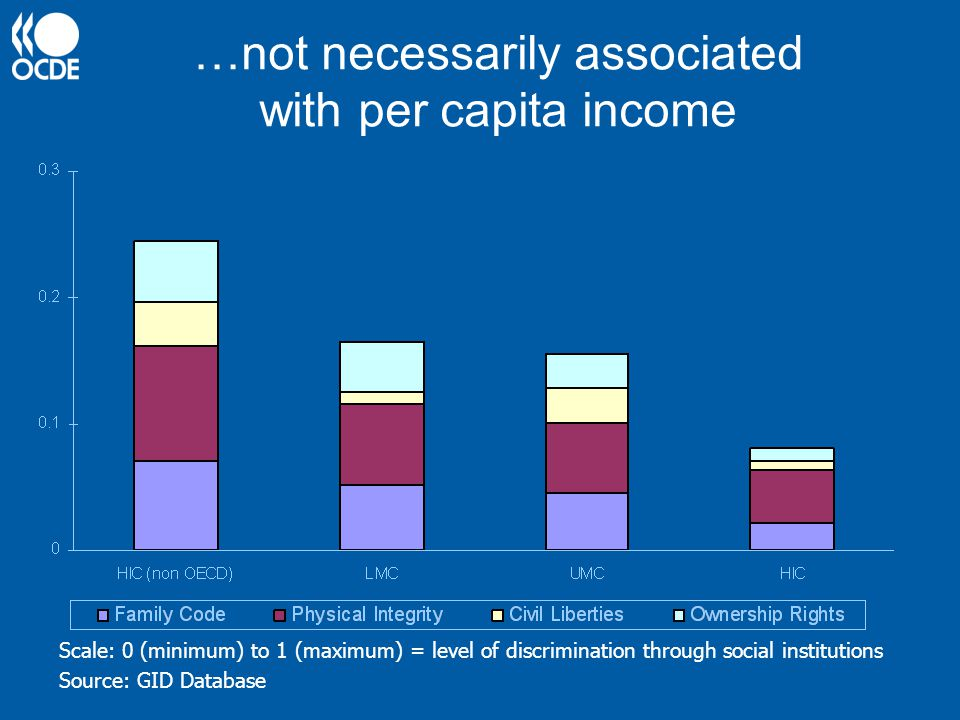 …not necessarily associated with per capita income