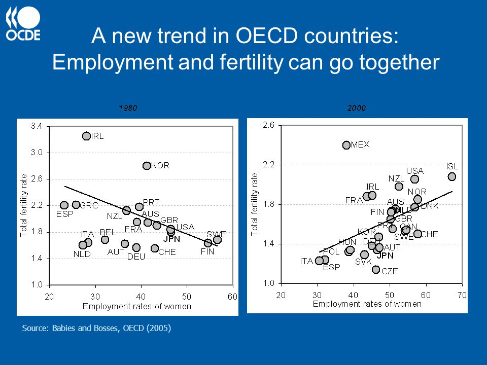A new trend in OECD countries: Employment and fertility can go together