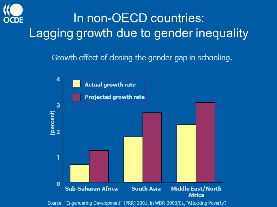 In non-OECD countries: Lagging growth due to gender inequality