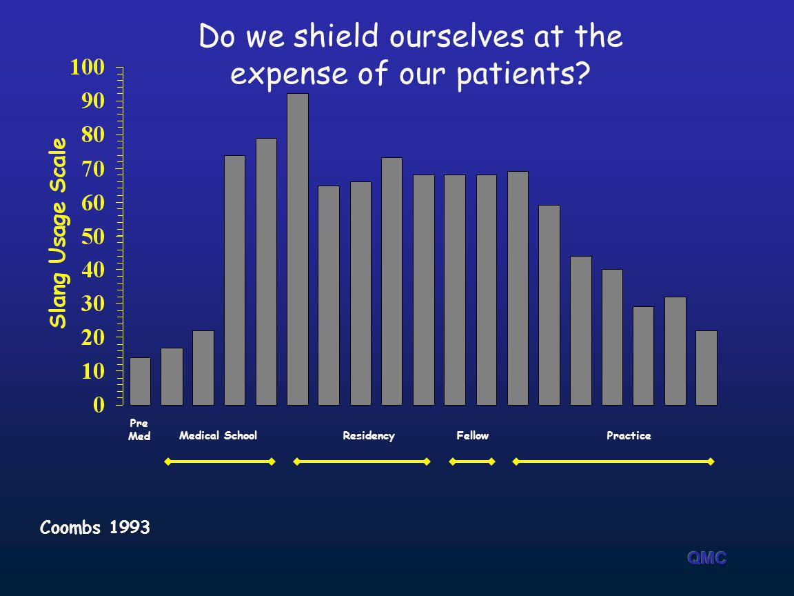 Do we shield ourselves at the expense of our patients