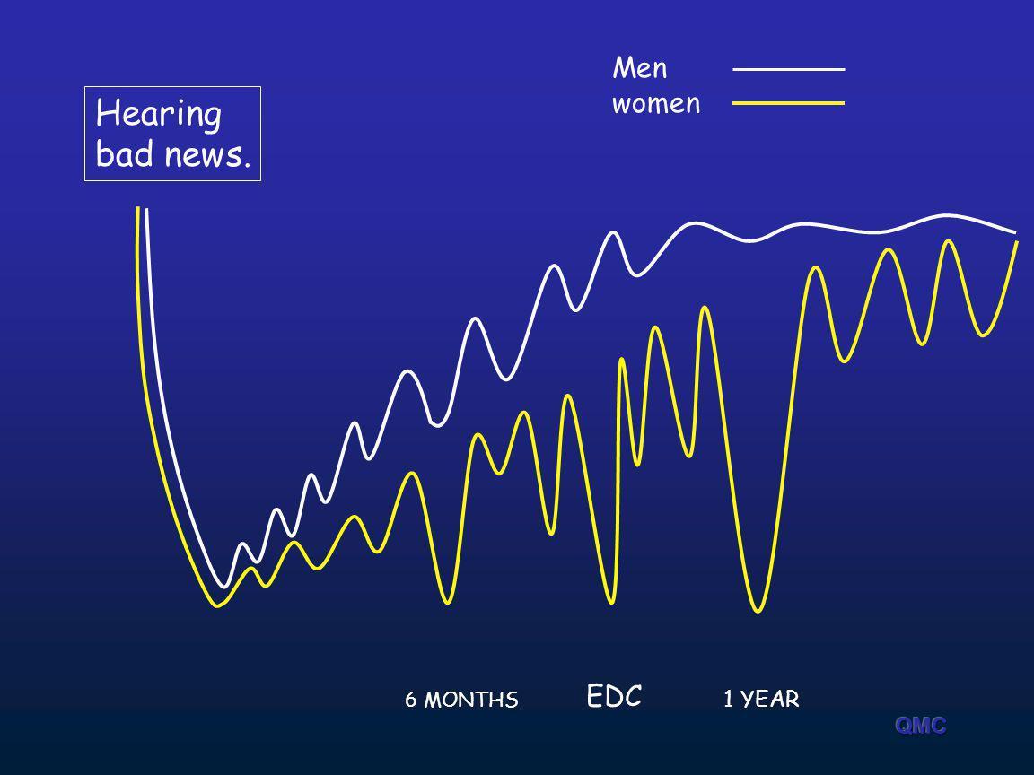 Men women Hearing bad news. EDC 6 MONTHS 1 YEAR QMC