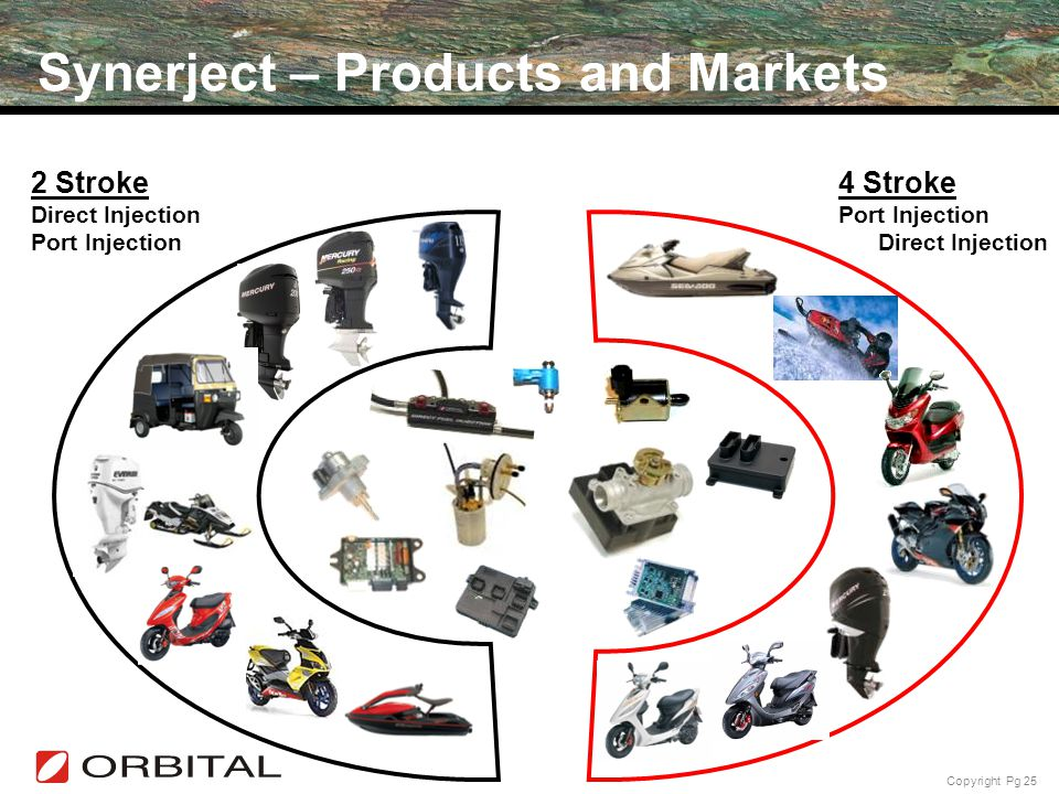 Synerject – Products and Markets