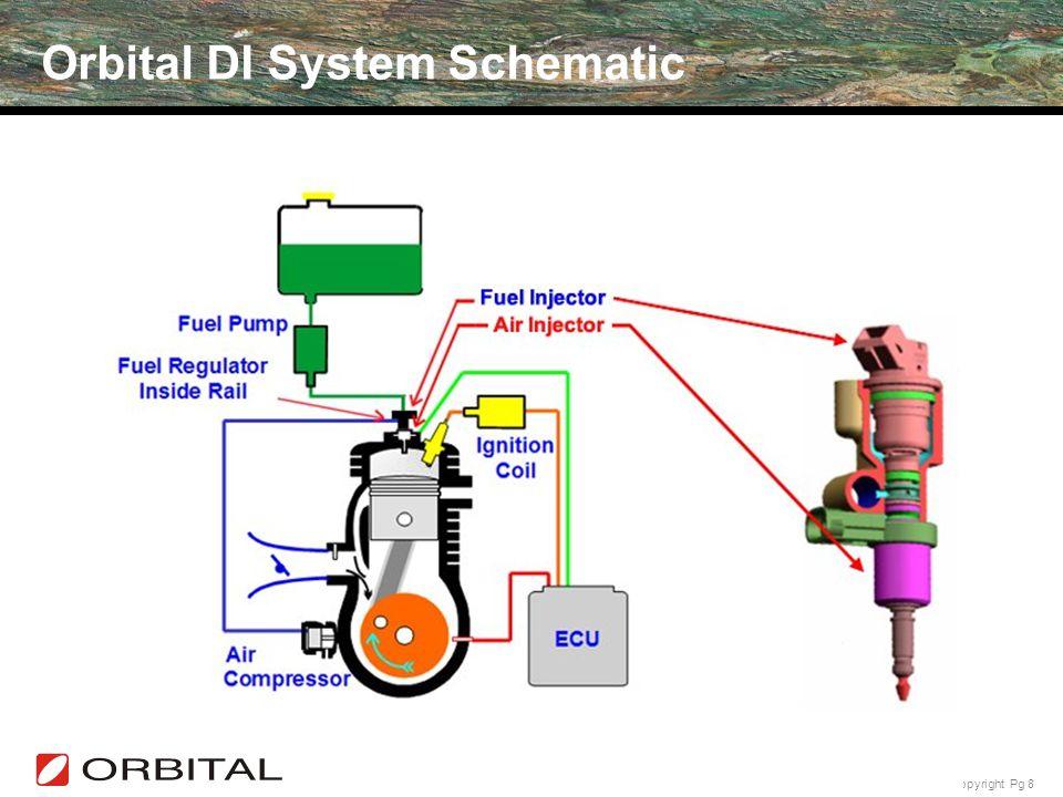 Orbital DI System Schematic