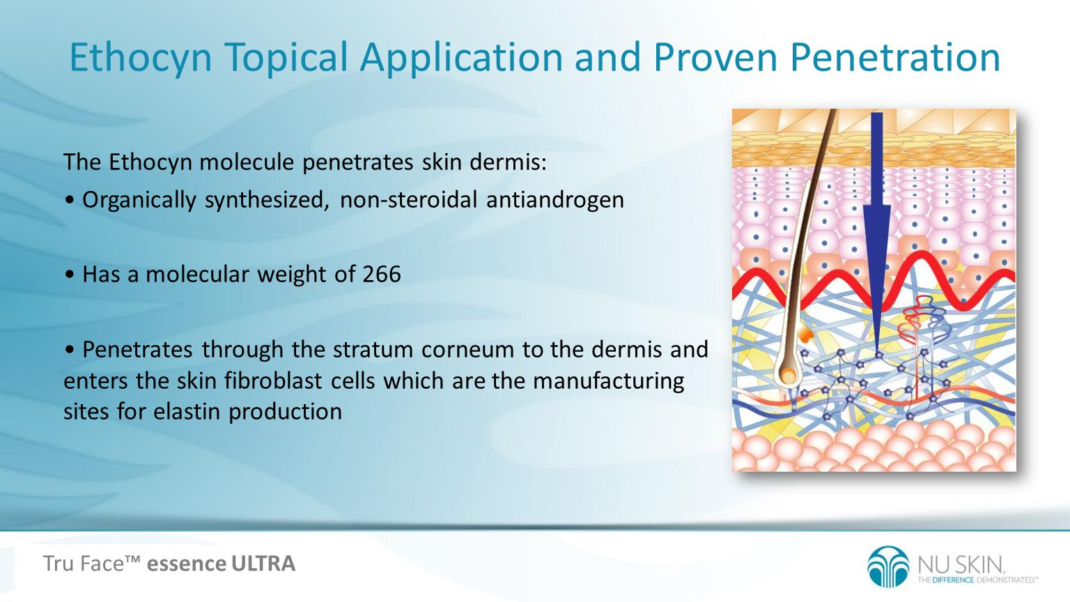 Ethocyn Topical Application and Proven Penetration