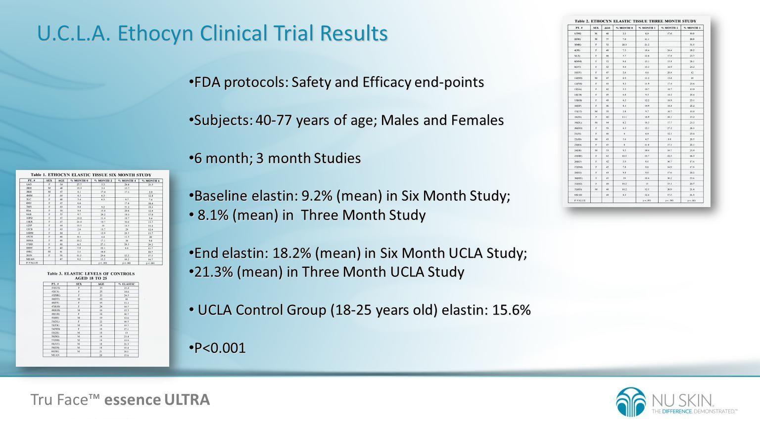 U.C.L.A. Ethocyn Clinical Trial Results