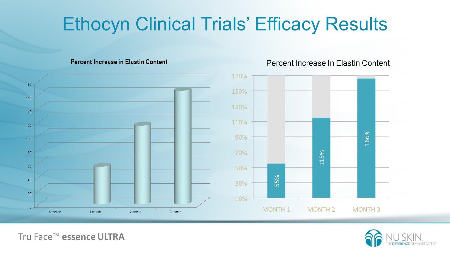 Ethocyn Clinical Trials' Efficacy Results