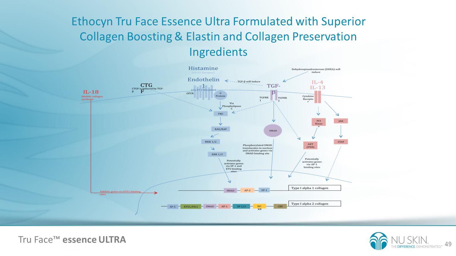 Ethocyn Tru Face Essence Ultra Formulated with Superior Collagen Boosting & Elastin and Collagen Preservation Ingredients