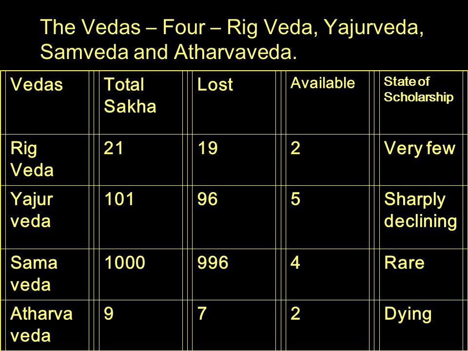 The Vedas – Four – Rig Veda, Yajurveda, Samveda and Atharvaveda.