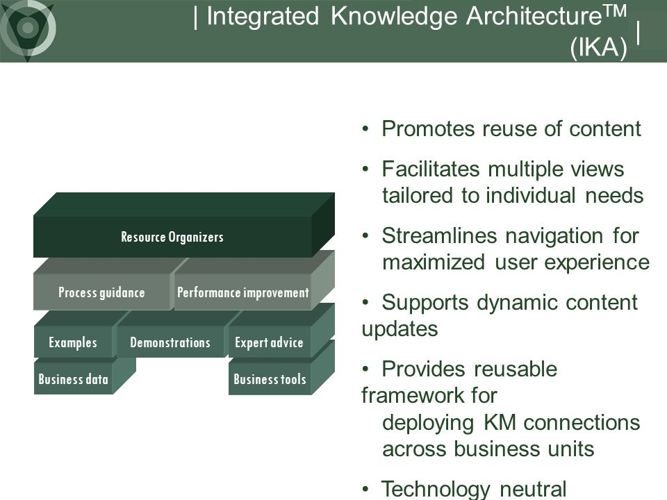 | Integrated Knowledge ArchitectureTM (IKA)