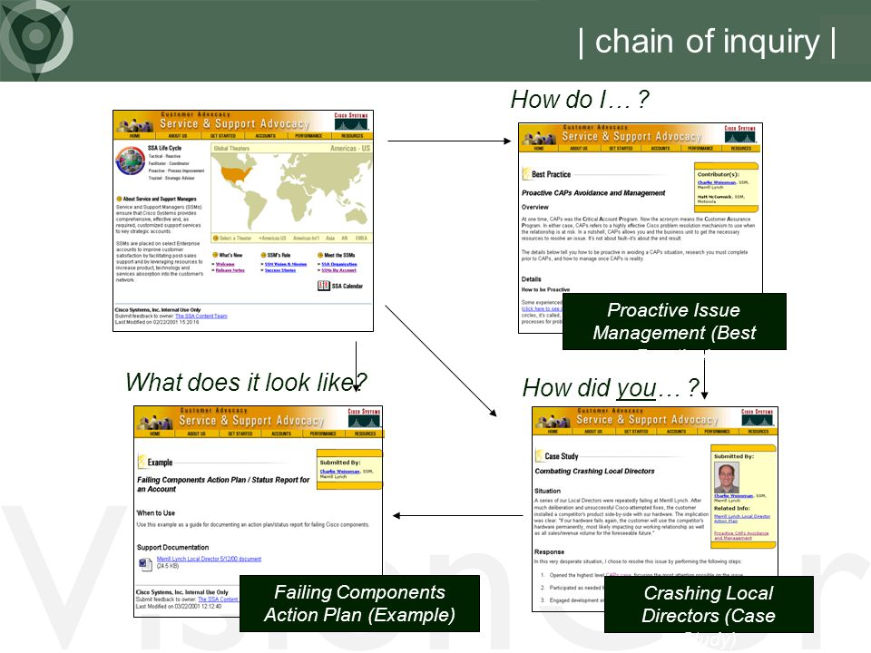 VisionCor | chain of inquiry | How do I… What does it look like