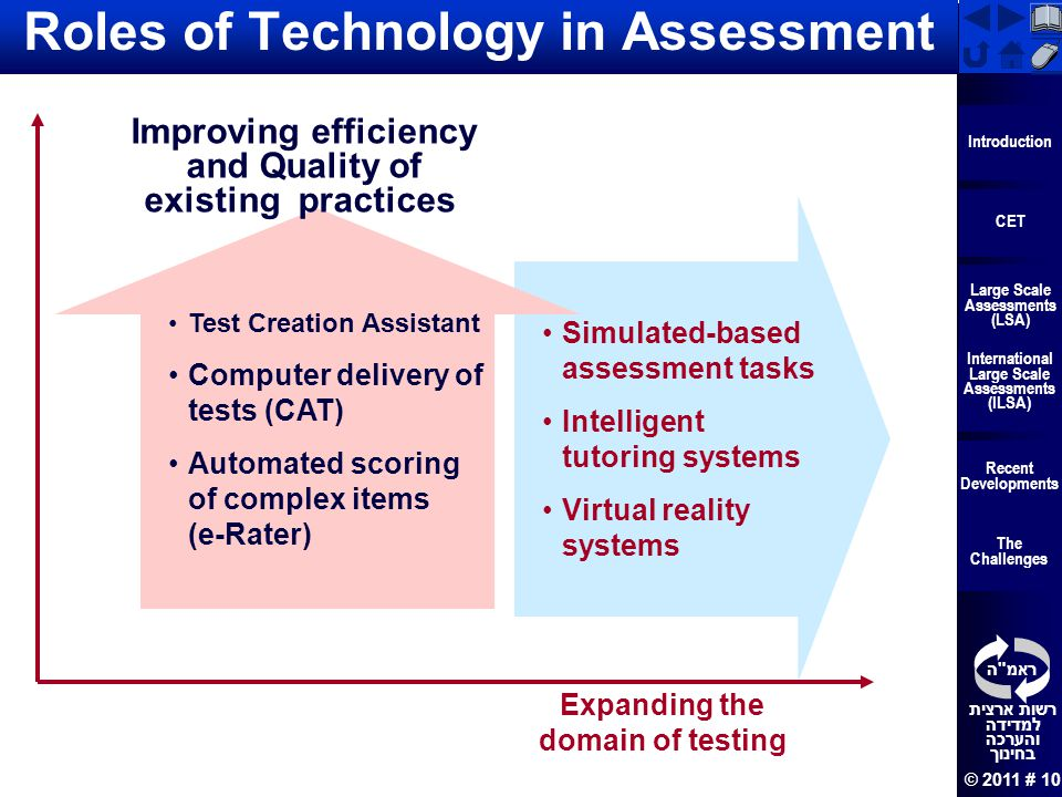 Roles of Technology in Assessment
