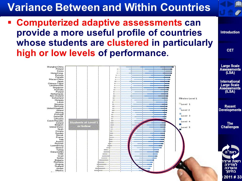 Variance Between and Within Countries