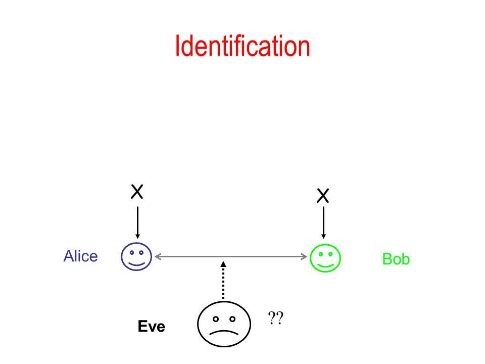 Identification X X Alice Bob Eve