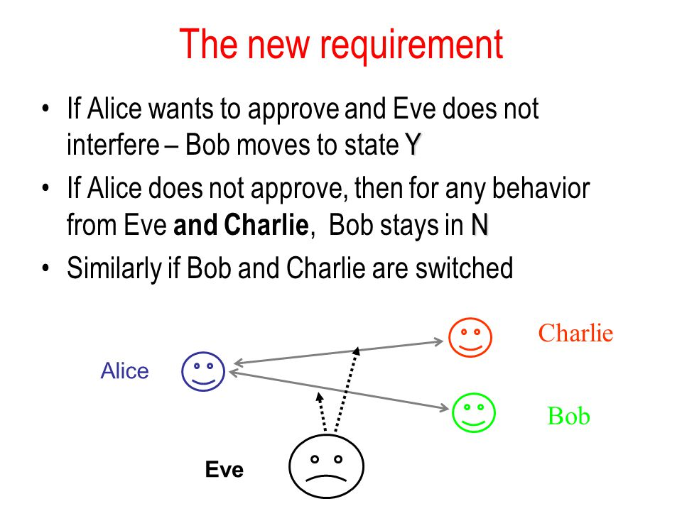 The new requirement If Alice wants to approve and Eve does not interfere – Bob moves to state Y.