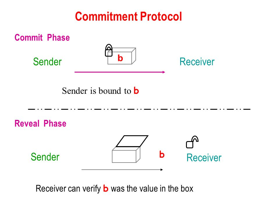 Receiver can verify b was the value in the box