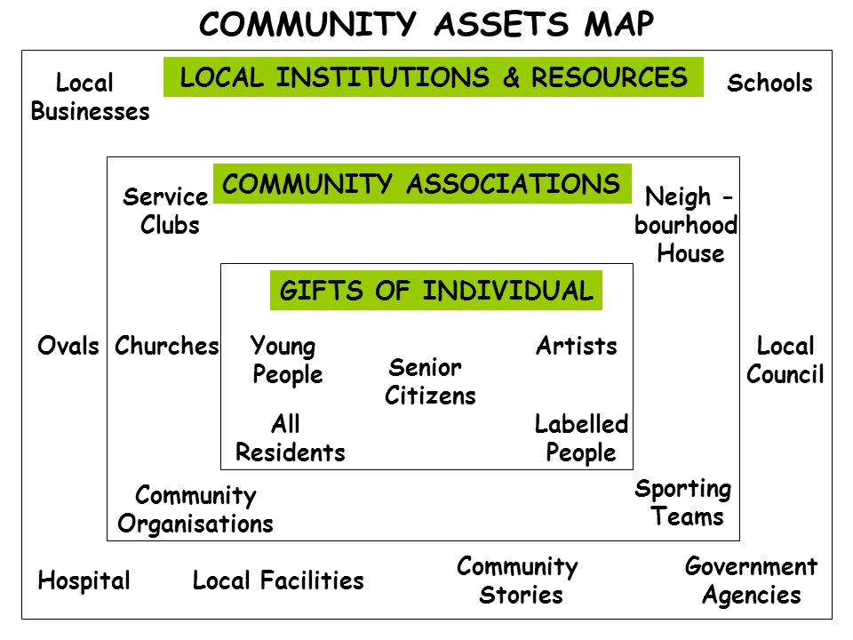 LOCAL INSTITUTIONS & RESOURCES