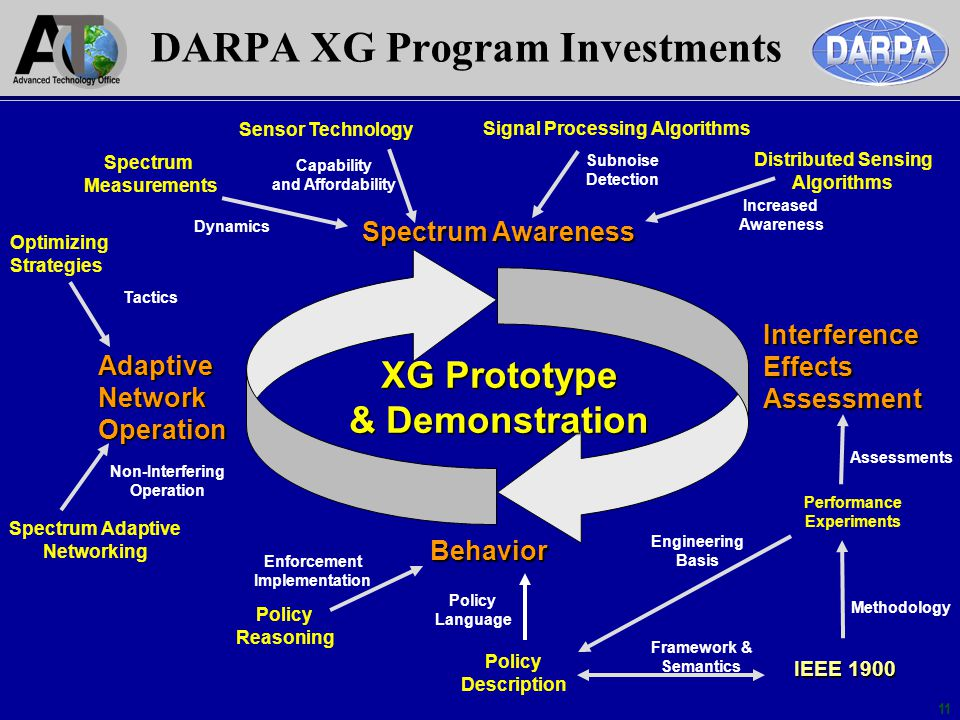 DARPA XG Program Investments