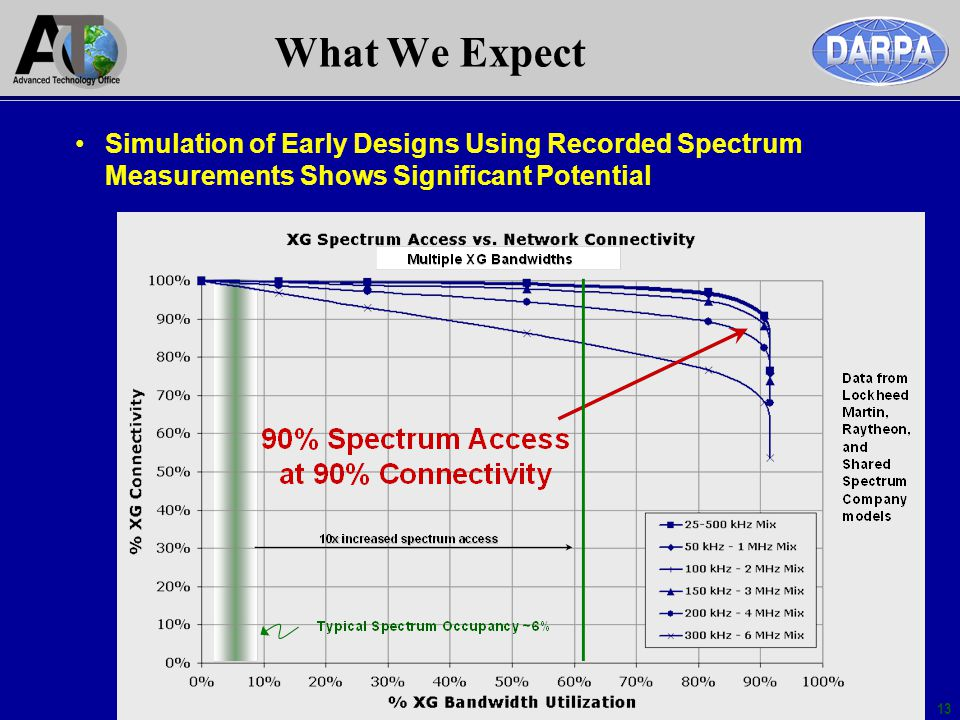 What We Expect Simulation of Early Designs Using Recorded Spectrum Measurements Shows Significant Potential.