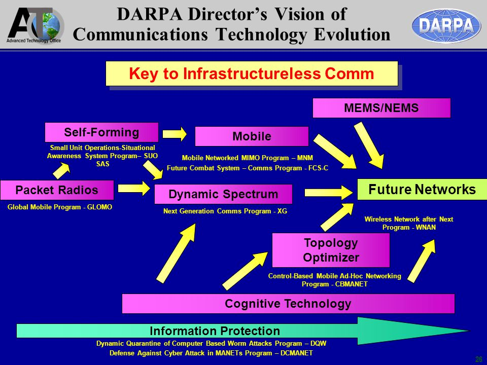 DARPA Director's Vision of Communications Technology Evolution