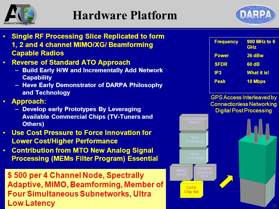 Hardware Platform Single RF Processing Slice Replicated to form 1, 2 and 4 channel MIMO/XG/ Beamforming Capable Radios.