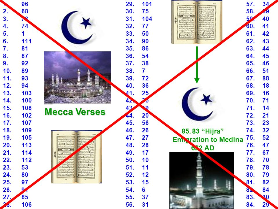 83 Hijra Emigration to Medina