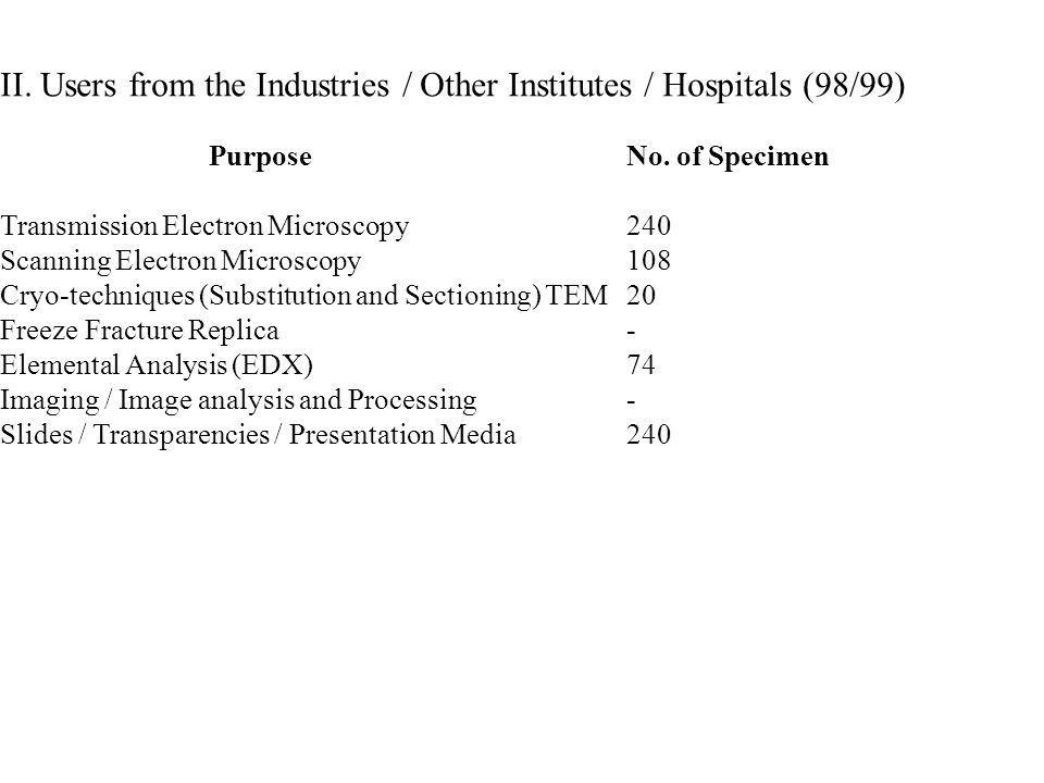 II. Users from the Industries / Other Institutes / Hospitals (98/99)