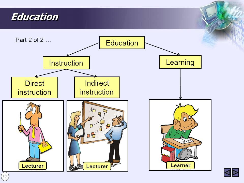 Education Education Learning Instruction Direct instruction