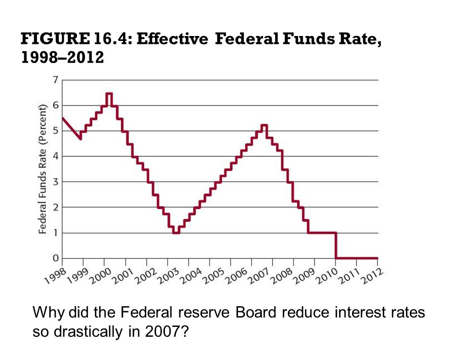16.3 FIGURE 16.4: Effective Federal Funds Rate, 1998–2012