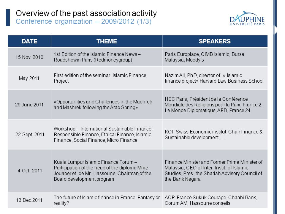 Overview of the past association activity Conference organization – 2009/2012 (1/3)