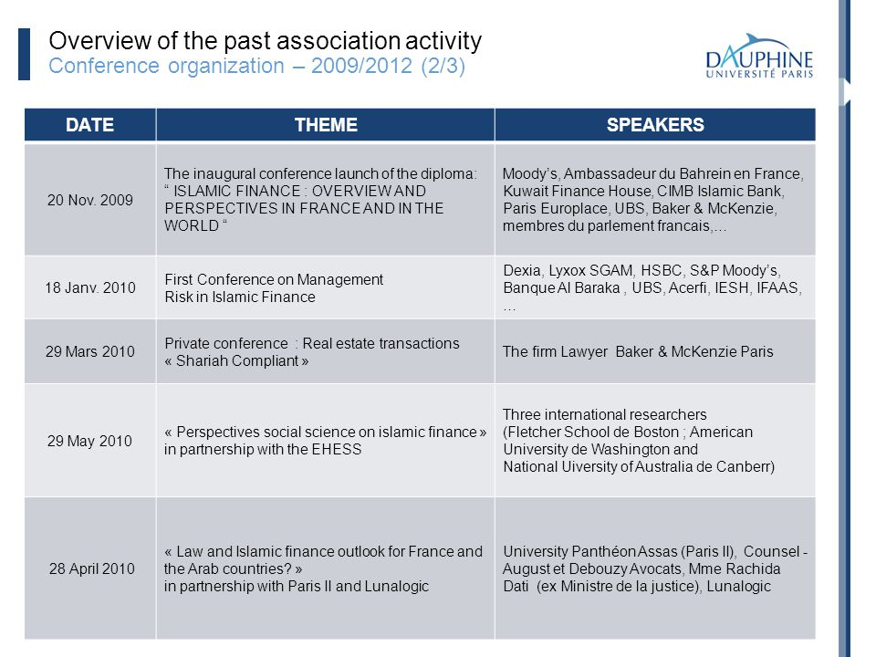 Overview of the past association activity Conference organization – 2009/2012 (2/3)
