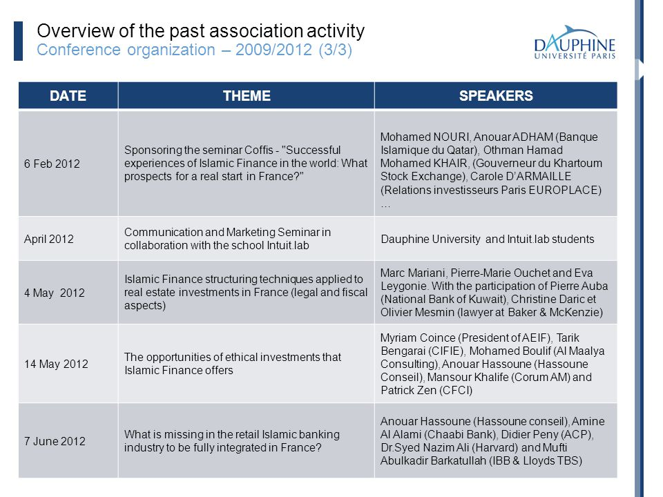 Overview of the past association activity Conference organization – 2009/2012 (3/3)