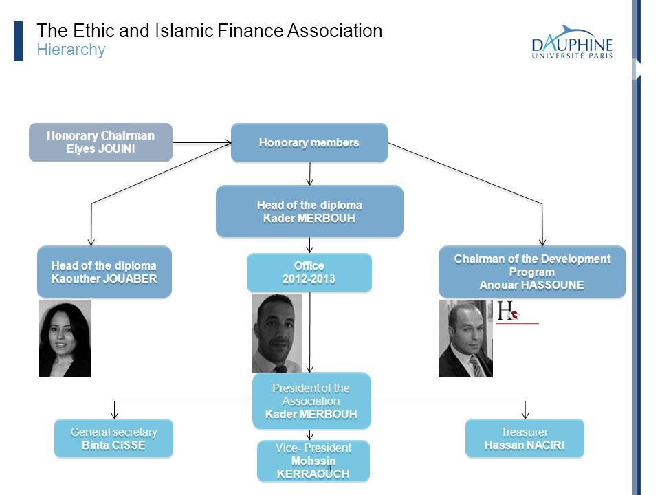 The Ethic and Islamic Finance Association Hierarchy