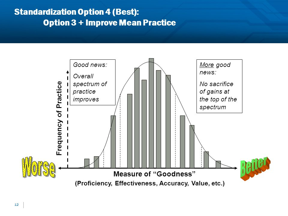 Standardization Option 4 (Best): Option 3 + Improve Mean Practice
