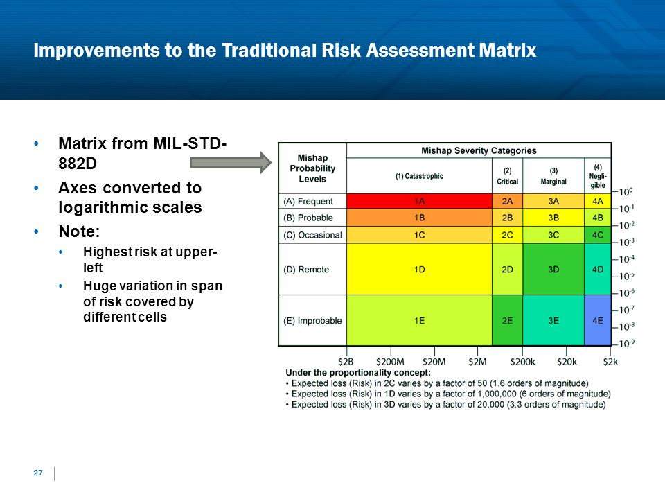 Improvements to the Traditional Risk Assessment Matrix