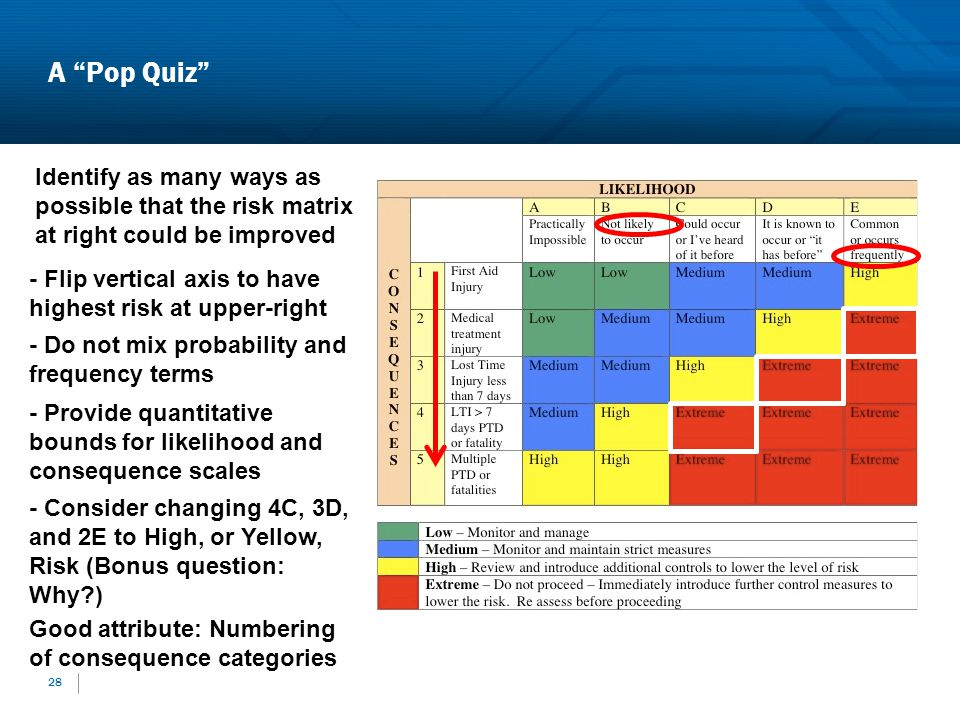 A Pop Quiz Identify as many ways as possible that the risk matrix at right could be improved.