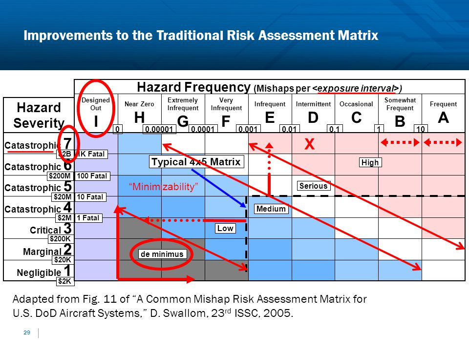 Hazard Frequency (Mishaps per <exposure interval>)