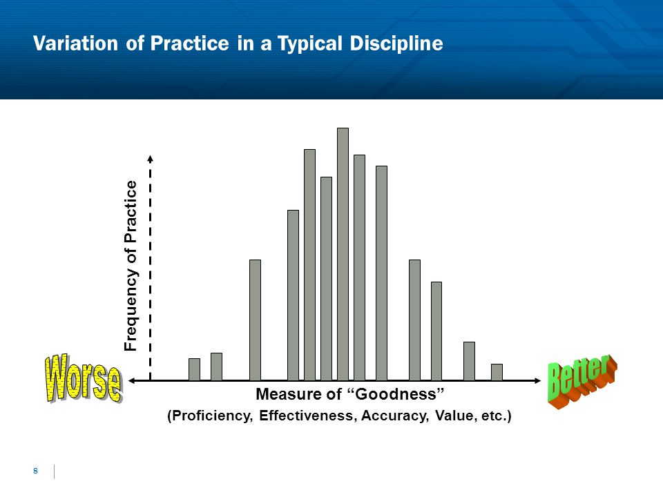 Variation of Practice in a Typical Discipline