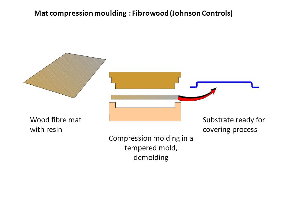 Compression molding in a tempered mold,