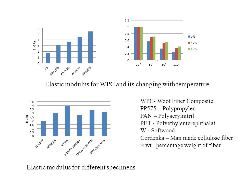 Elastic modulus for WPC and its changing with temperature