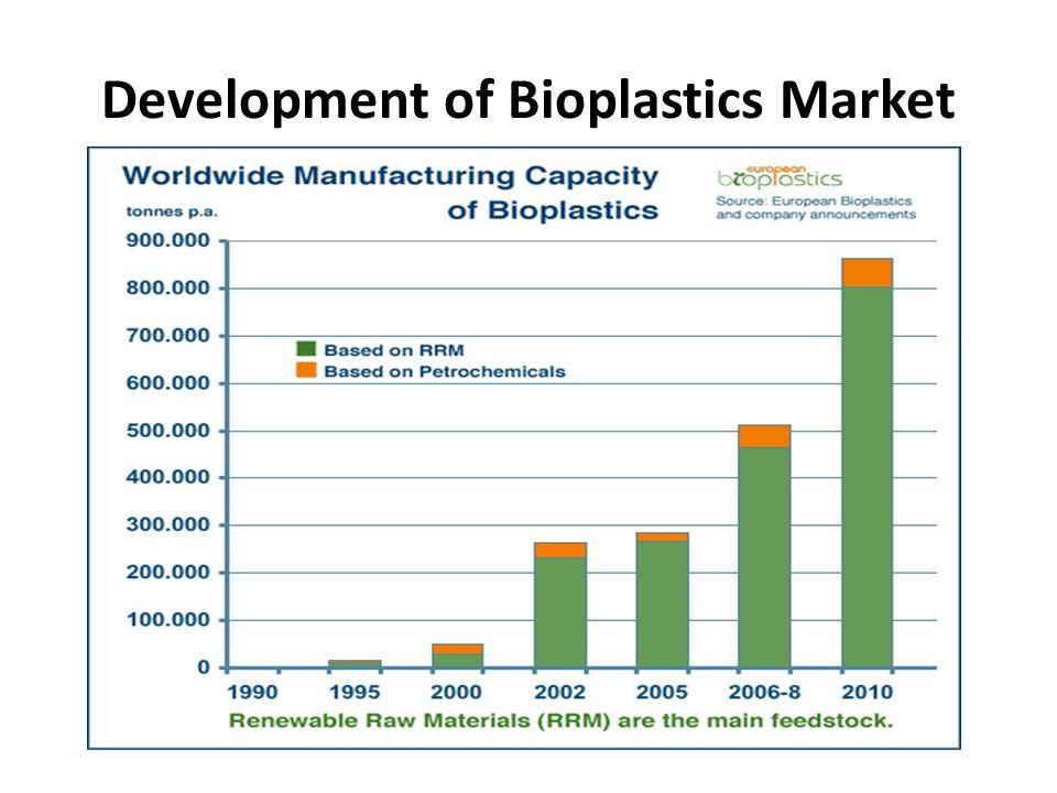 Development of Bioplastics Market