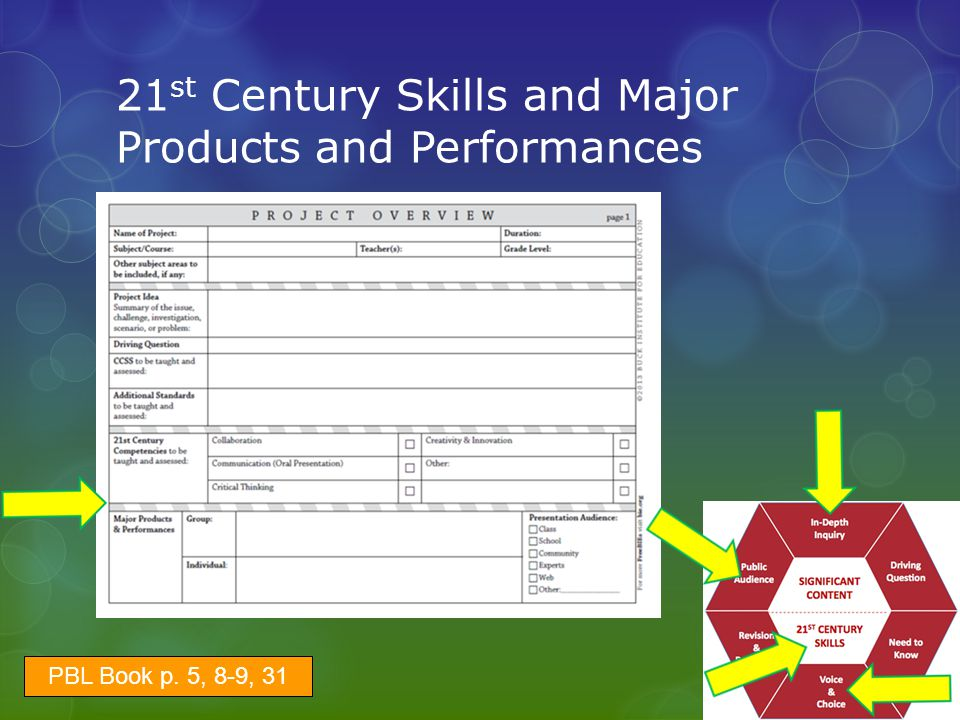 21st Century Skills and Major Products and Performances